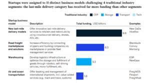 Logistics startup funding data Quotiss
