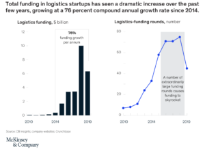 Logistics startup funding Quotiss