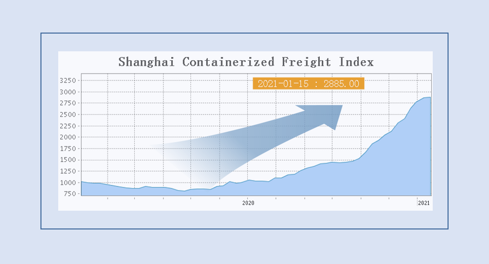 Freight rates in 2021